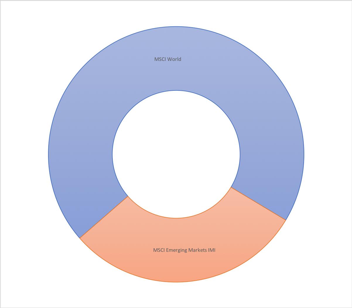 Ein Weltportfolio mit zwei Indices