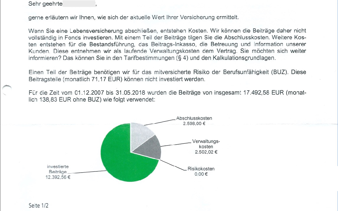 Nach gut 10 Jahren über 5.000 Euro Kosten! Das sind knapp 30% der eingezahlten Beiträge.