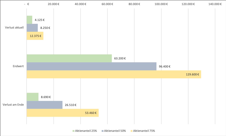Auswirkung 55% Börsencrash bei verschiedenen Asset-Allokationen